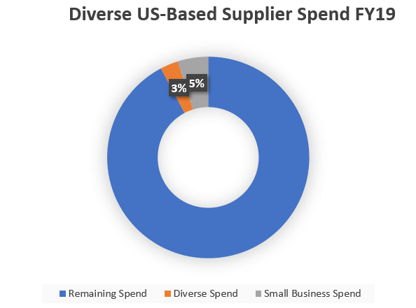 Supplier Diversity