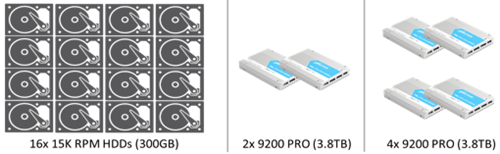 Three Configurations