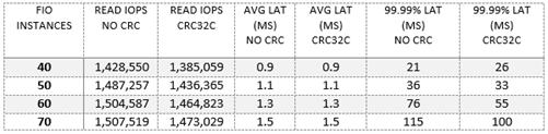 4KB Random Read Performance: BlueStore + CRC32C