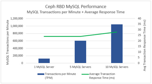 Massive MySQL Database Performance on Ceph RBD