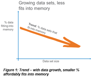 Growing data sets, less fits into memory