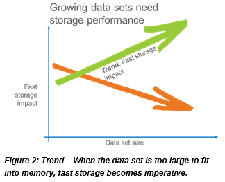 Growing data sets need storage performance