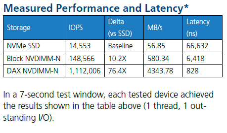 Measured Performance and Latency