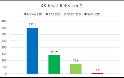 4K Random Read IOPS per Dollar
