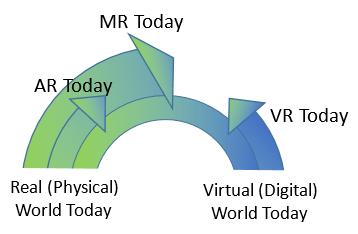 Real Virtual Continuum