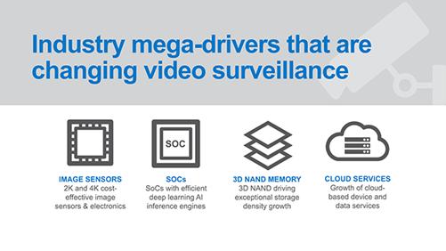 Surveillance Drivers