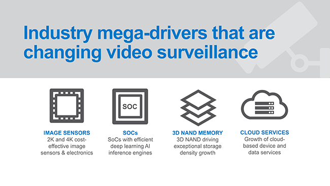 3D NAND-microSD Cards Enable a Major Breakthrough in Video Surveillance