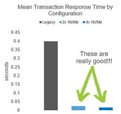 Transaction Response Time