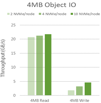 More than 21 GB/s 4MB object read