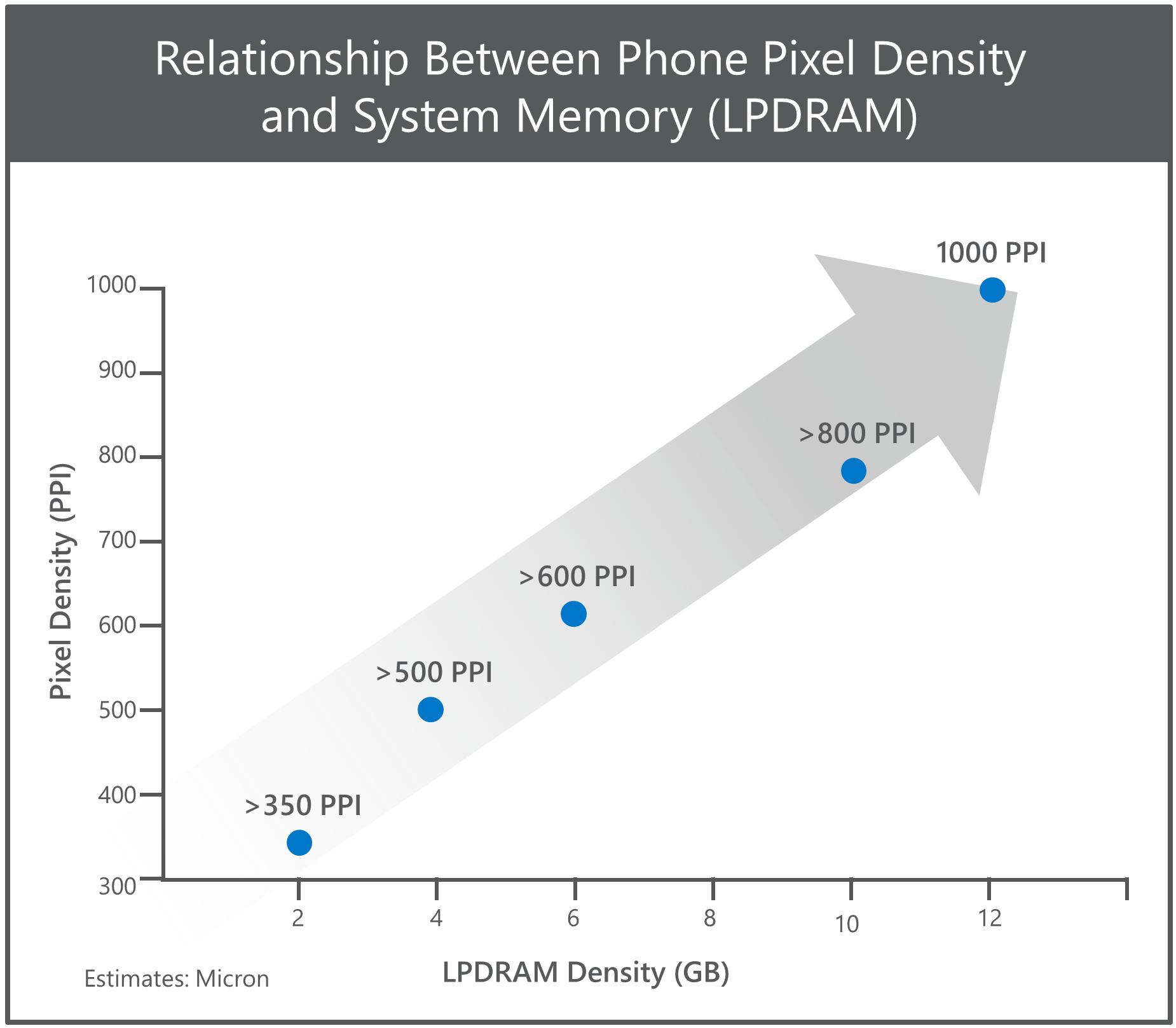 Relationship Between Phone Pixel Density and System Memory (LPDRAM)