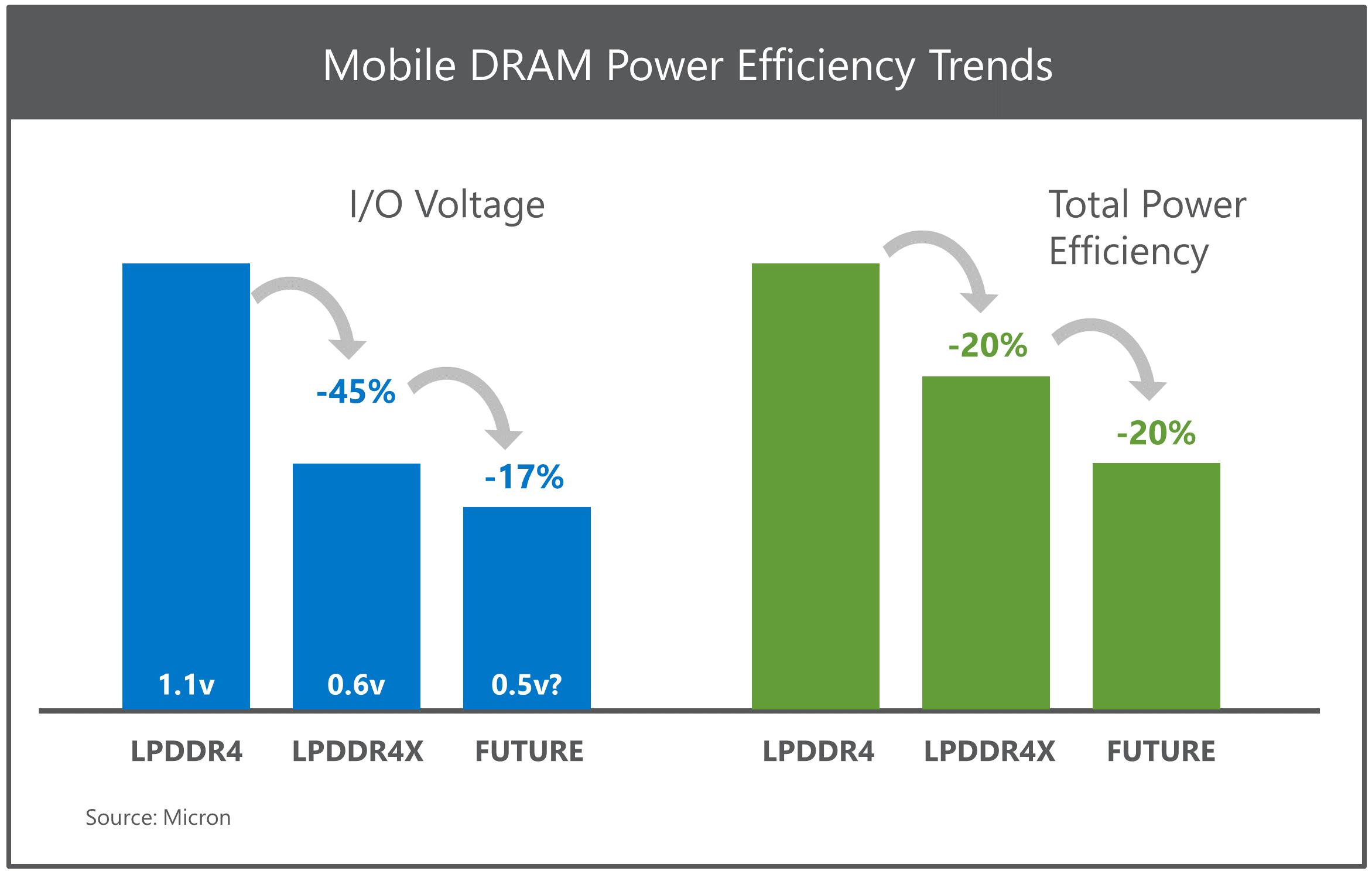 Mobile DRAM Power Efficiency Trends