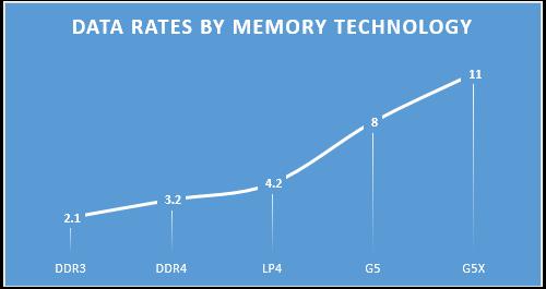 The world's fastest discrete memory gets even faster—NVIDIA
