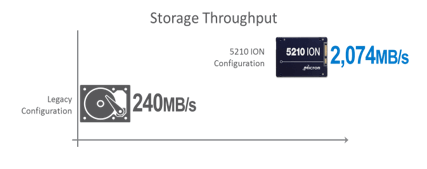 5210 data 1