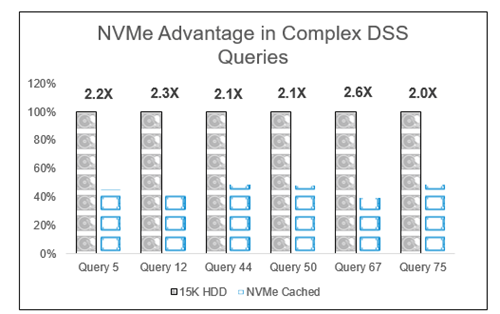 Accelerating the Apache Hadoop 3 1-based Distribution Ecosystem with