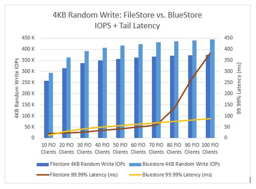 Ceph BlueStore vs  FileStore: Block performance comparison when