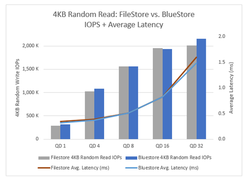 Ceph BlueStore vs  FileStore: Block performance comparison