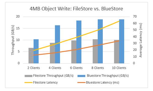 Ceph BlueStore vs  FileStore: Object performance comparison when