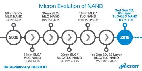 The Evolution of NAND – and What it Means for You