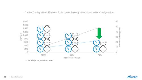 Cache Configuration