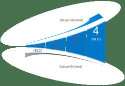 QLC Workloads 1