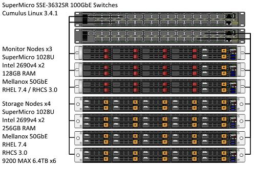 Exploring Red Hat Ceph Storage 3 0 beta + Micron 9200 MAX SSD