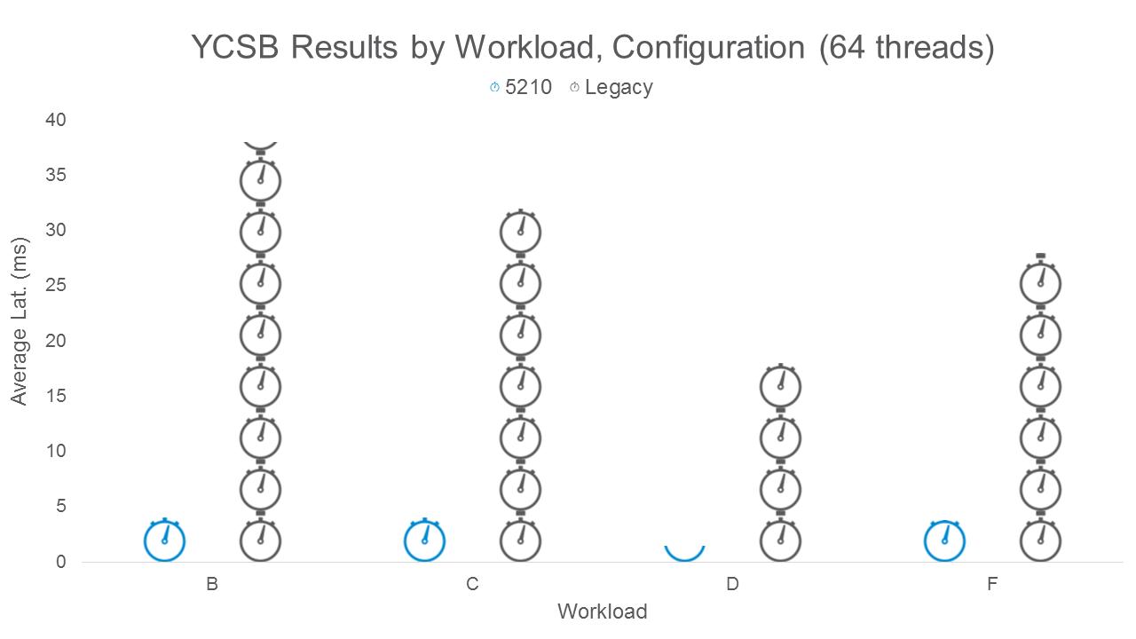 SQL 3