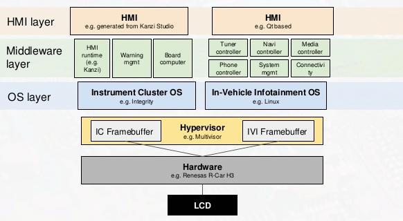 IVI 4