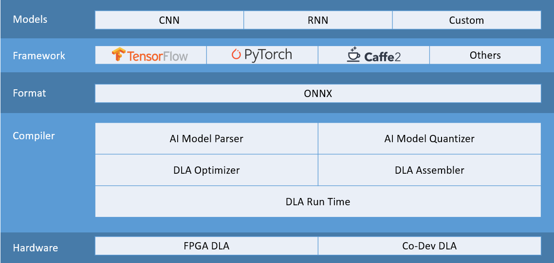 FWDNXT Chart