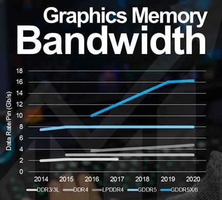 Graphics Memory Bandwidth