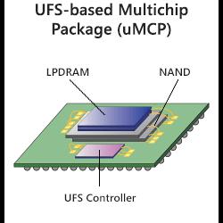 UFS-based MCP