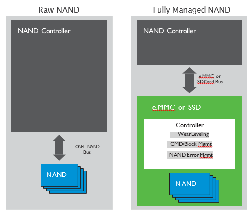Two primary types of NAND