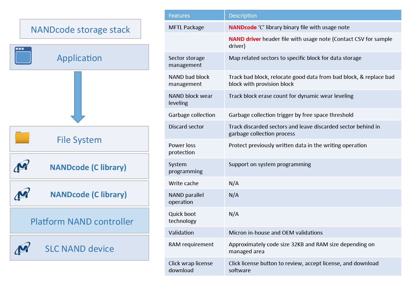 Raw NAND Management Software