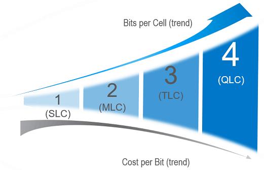 QLC NAND Capacity