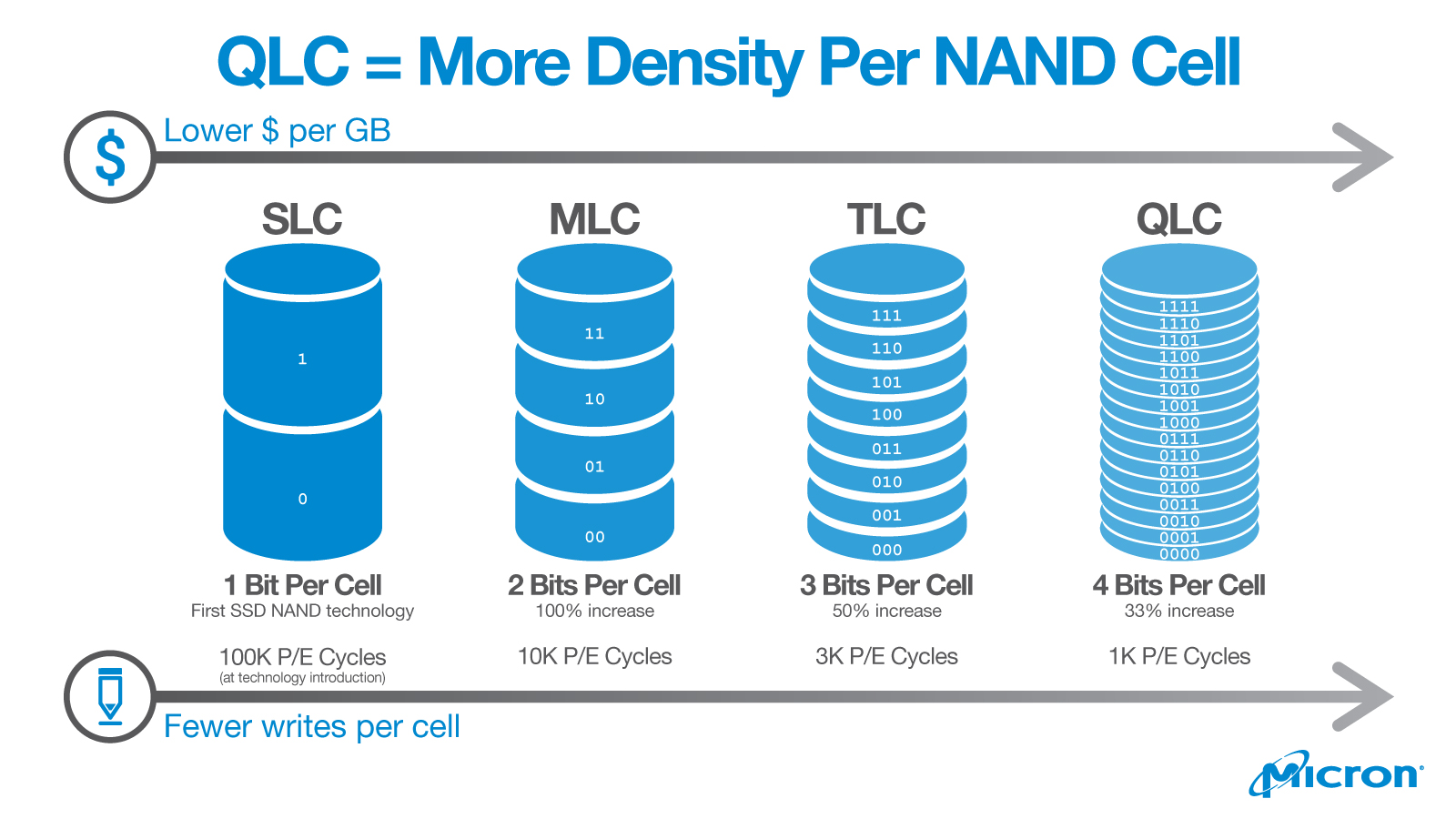 QLC NAND Density