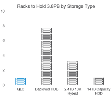QLC NAND smaller footprint with racks to hold3.8PB by storage type