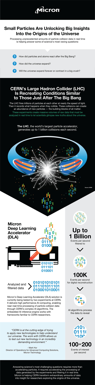 CERN Infographic
