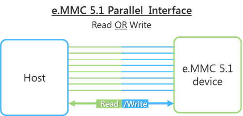 e.MMC 5.1 Parallel Interface