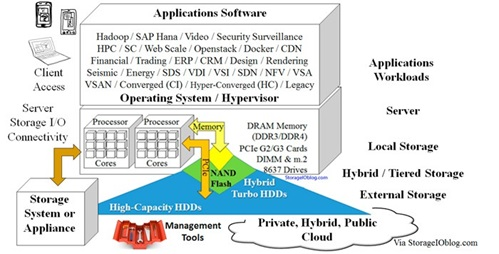 What's next for NVMe and your Data Center - Preparing for