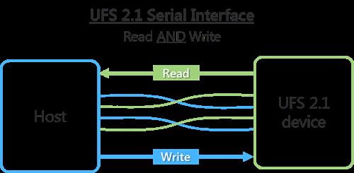 UFS 2.1 Serial Interface