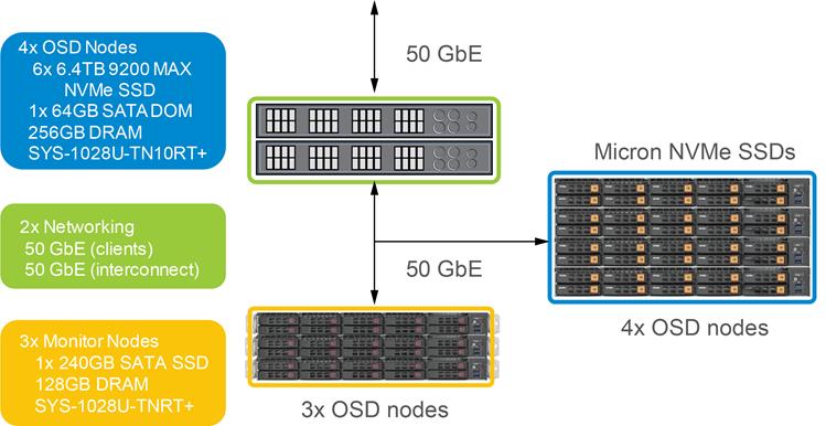 Figure 1: Ceph Storage Cluster Configuration