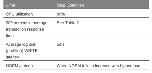 Table 1: Stop conditions