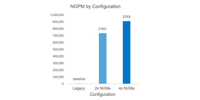 Figure 1: Relative NOPM