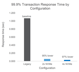 Figure 2a: Mean transaction time