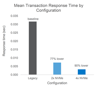 Figure 2b: 99.9% transaction time