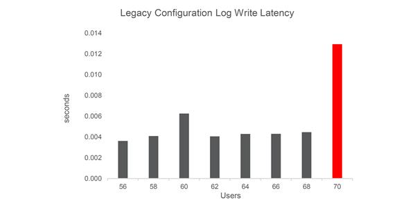 Figure 3: Legacy configuration stop condition