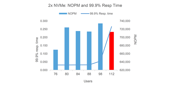 Figure 4: 2x NVMe stop condition