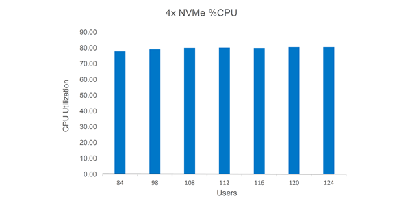 Figure 5: 4x NVMe stop condition