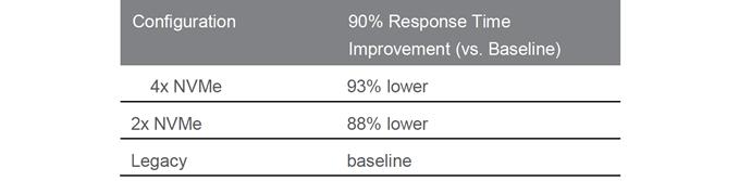 Table 2: 90th Percentile Response Times