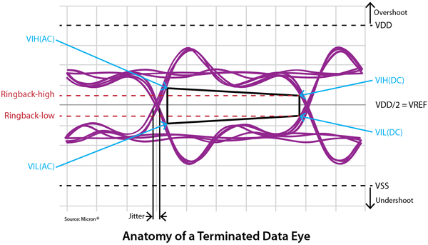 Anatomy of a terminated data eye