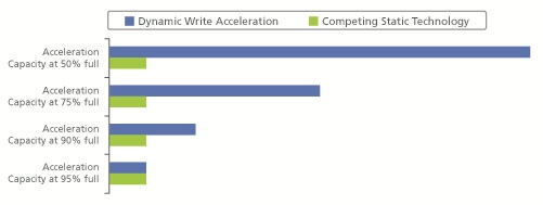 M600 SSD Write Acceleration Chart